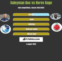 Suleyman Koc vs Herve Kage h2h player stats