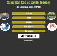 Suleyman Koc vs Jakub Kosecki h2h player stats