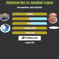 Suleyman Koc vs Jonathan Legear h2h player stats
