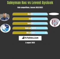 Suleyman Koc vs Levent Aycicek h2h player stats