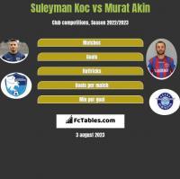 Suleyman Koc vs Murat Akin h2h player stats