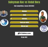 Suleyman Koc vs Vedat Bora h2h player stats