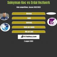 Suleyman Koc vs Erdal Oeztuerk h2h player stats