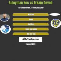 Suleyman Koc vs Erkam Develi h2h player stats