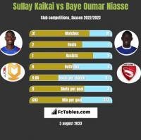 Sullay Kaikai vs Baye Oumar Niasse h2h player stats