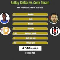 Sullay Kaikai vs Cenk Tosun h2h player stats