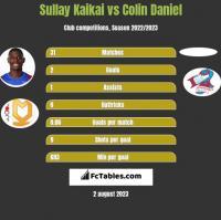 Sullay Kaikai vs Colin Daniel h2h player stats