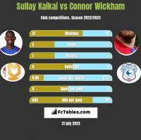 Sullay Kaikai vs Connor Wickham h2h player stats