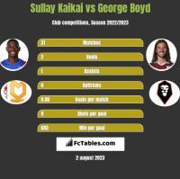 Sullay Kaikai vs George Boyd h2h player stats