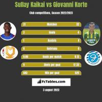 Sullay Kaikai vs Giovanni Korte h2h player stats