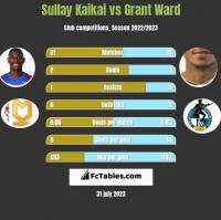 Sullay Kaikai vs Grant Ward h2h player stats
