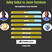 Sullay Kaikai vs Jason Puncheon h2h player stats