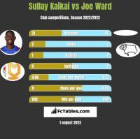 Sullay Kaikai vs Joe Ward h2h player stats
