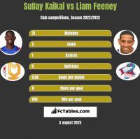 Sullay Kaikai vs Liam Feeney h2h player stats