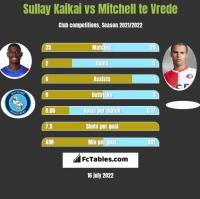 Sullay Kaikai vs Mitchell te Vrede h2h player stats