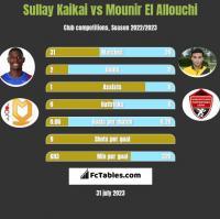 Sullay Kaikai vs Mounir El Allouchi h2h player stats