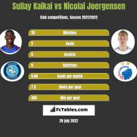 Sullay Kaikai vs Nicolai Joergensen h2h player stats