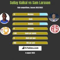 Sullay Kaikai vs Sam Larsson h2h player stats