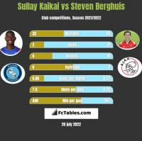 Sullay Kaikai vs Steven Berghuis h2h player stats