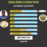 Sullay Kaikai vs Dylan Vente h2h player stats