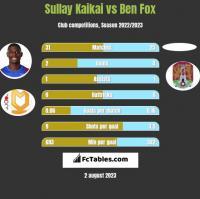 Sullay Kaikai vs Ben Fox h2h player stats