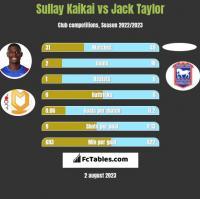 Sullay Kaikai vs Jack Taylor h2h player stats