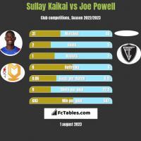 Sullay Kaikai vs Joe Powell h2h player stats