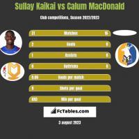 Sullay Kaikai vs Calum MacDonald h2h player stats