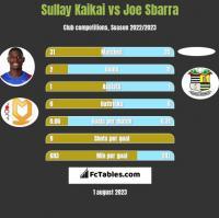 Sullay Kaikai vs Joe Sbarra h2h player stats