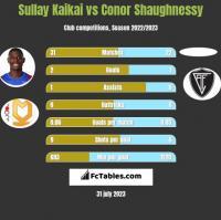 Sullay Kaikai vs Conor Shaughnessy h2h player stats