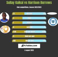 Sullay Kaikai vs Harrison Burrows h2h player stats