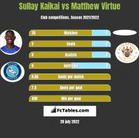 Sullay Kaikai vs Matthew Virtue h2h player stats