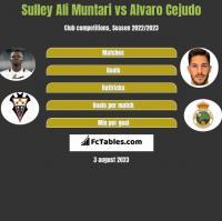 Sulley Ali Muntari vs Alvaro Cejudo h2h player stats
