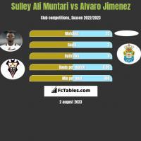 Sulley Ali Muntari vs Alvaro Jimenez h2h player stats