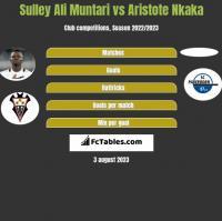 Sulley Ali Muntari vs Aristote Nkaka h2h player stats