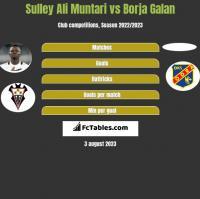 Sulley Ali Muntari vs Borja Galan h2h player stats
