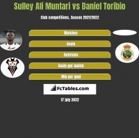 Sulley Ali Muntari vs Daniel Toribio h2h player stats