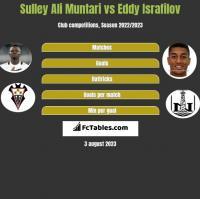 Sulley Ali Muntari vs Eddy Israfilov h2h player stats