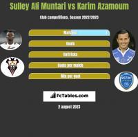 Sulley Ali Muntari vs Karim Azamoum h2h player stats