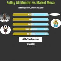 Sulley Ali Muntari vs Maikel Mesa h2h player stats