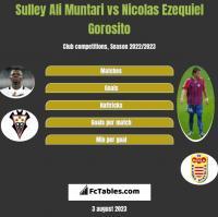 Sulley Ali Muntari vs Nicolas Ezequiel Gorosito h2h player stats