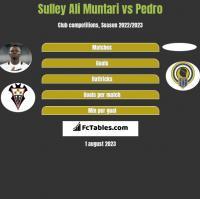 Sulley Ali Muntari vs Pedro h2h player stats