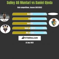 Sulley Ali Muntari vs Daniel Ojeda h2h player stats