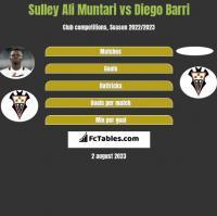Sulley Ali Muntari vs Diego Barri h2h player stats