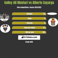 Sulley Ali Muntari vs Alberto Cayarga h2h player stats