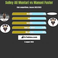 Sulley Ali Muntari vs Manuel Fuster h2h player stats