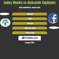 Sulley Muniru vs Aleksandr Kaplienko h2h player stats