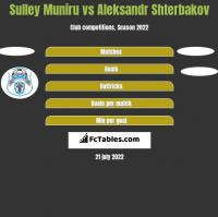 Sulley Muniru vs Aleksandr Shterbakov h2h player stats