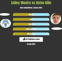 Sulley Muniru vs Anton Kilin h2h player stats