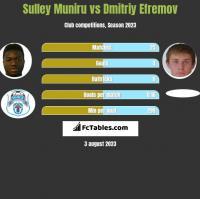 Sulley Muniru vs Dmitrij Jefriemow h2h player stats